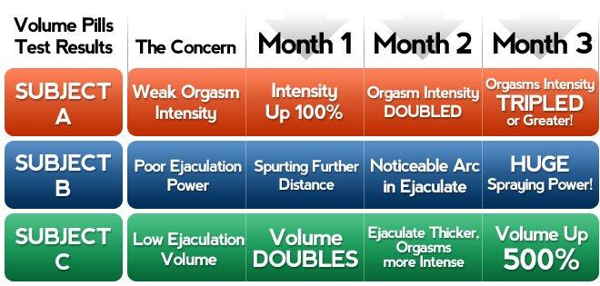 volume pills graph